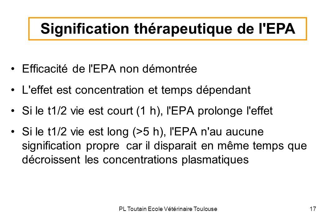 PL Toutain Ecole Vétérinaire Toulouse17 Efficacité de l'EPA non démontrée L'effet est concentration et temps dépendant Si le t1/2 vie est court (1 h),