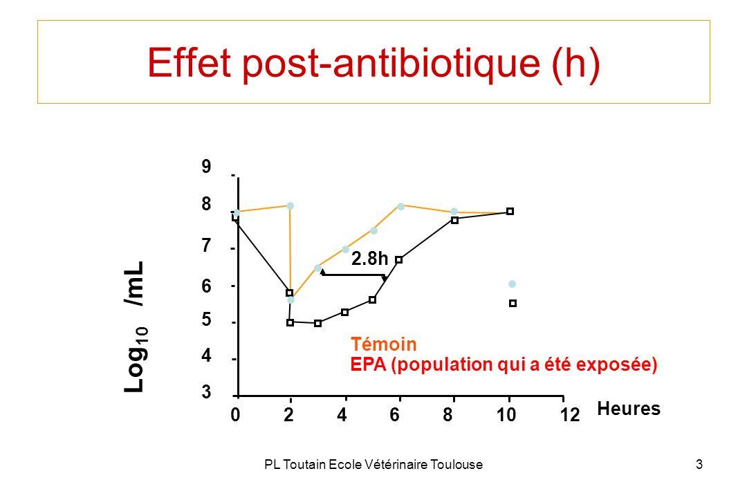 PL Toutain Ecole Vétérinaire Toulouse3 Effet post-antibiotique (h) Témoin EPA (population qui a été exposée) 2.8h 8 7 6 5 4 3 024681012 Heures 9 Log 1