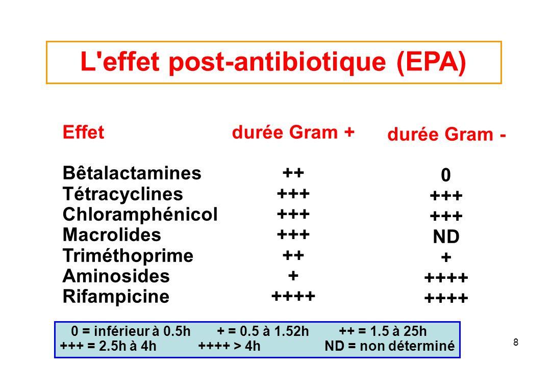 PL Toutain Ecole Vétérinaire Toulouse8 Effet Bêtalactamines Tétracyclines Chloramphénicol Macrolides Triméthoprime Aminosides Rifampicine durée Gram +