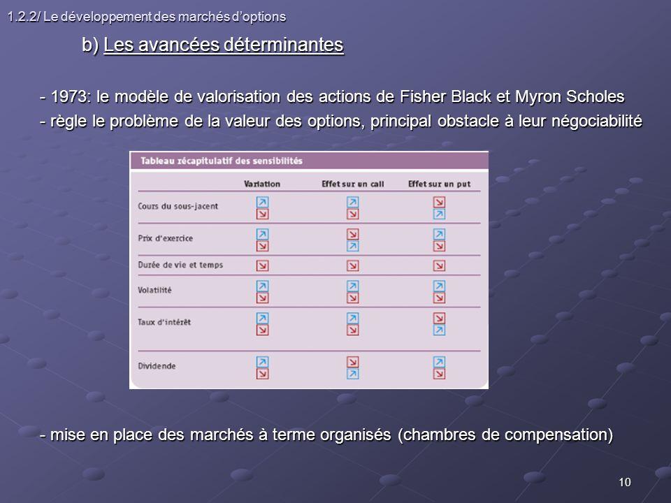 10 1.2.2/ Le développement des marchés doptions b) Les avancées déterminantes - 1973: le modèle de valorisation des actions de Fisher Black et Myron S