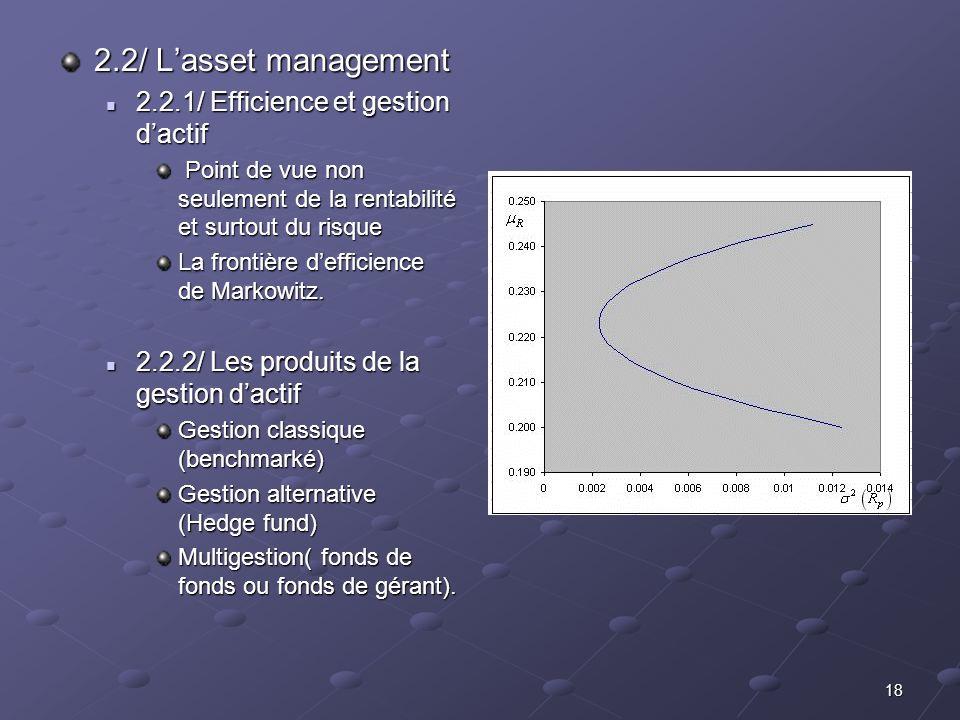18 2.2/ Lasset management 2.2.1/ Efficience et gestion dactif 2.2.1/ Efficience et gestion dactif Point de vue non seulement de la rentabilité et surt
