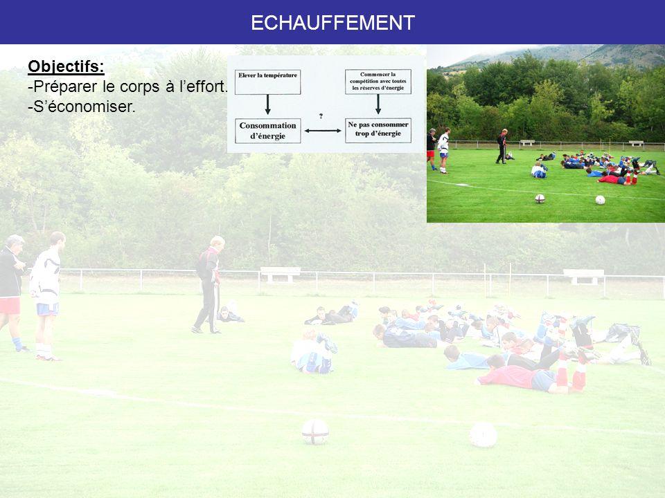 ECHAUFFEMENT Local = muscle 3 à 5 minutes Général & spécifique = cardio + football 10-12 minutes