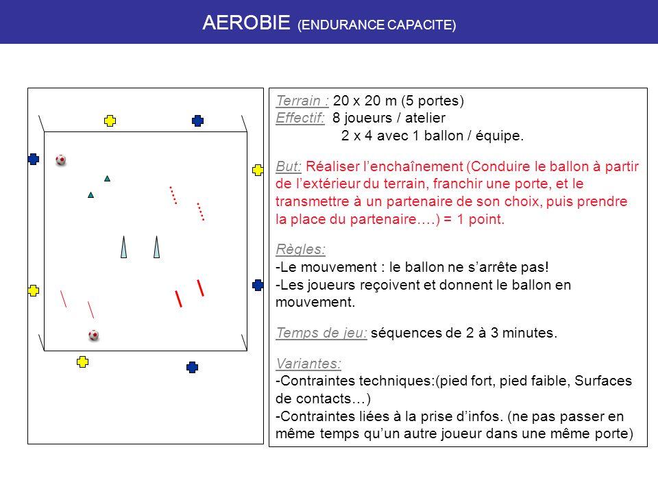 Terrain : 20 x 20 m (5 portes) Effectif: 8 joueurs / atelier 2 x 4 avec 1 ballon / équipe.