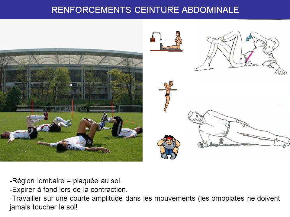 RENFORCEMENTS CEINTURE ABDOMINALE -Région lombaire = plaquée au sol.