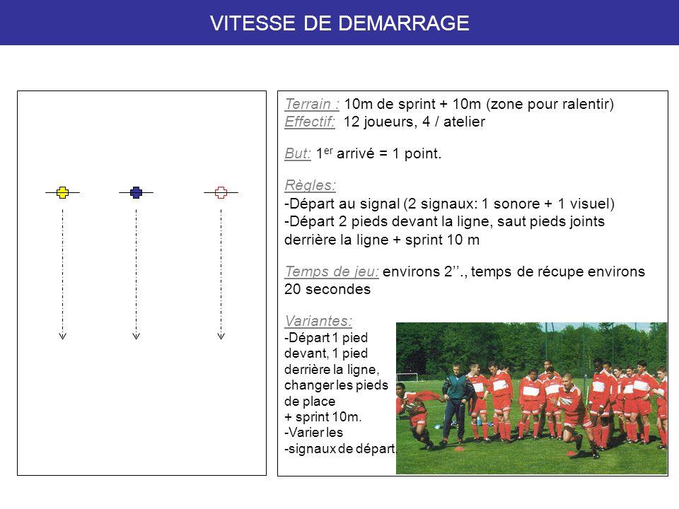 VITESSE DE DEMARRAGE Terrain : 10m de sprint + 10m (zone pour ralentir) Effectif: 12 joueurs, 4 / atelier But: 1 er arrivé = 1 point.
