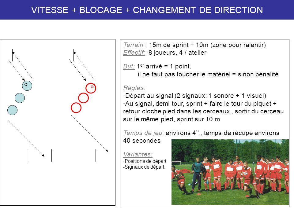 APPUIS / VITESSE Terrain : 15m de sprint + 10m (zone pour ralentir) Effectif: 8 joueurs, 4 / atelier But: 1 er arrivé = 1 point.