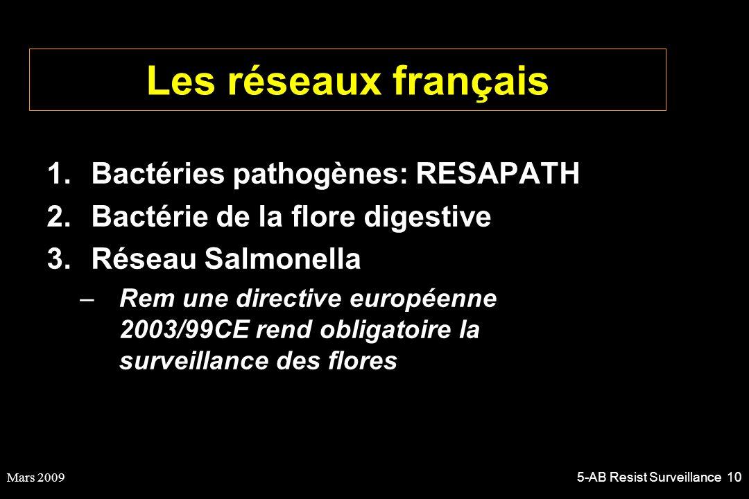 Mars 20095-AB Resist Surveillance 10 Les réseaux français 1.Bactéries pathogènes: RESAPATH 2.Bactérie de la flore digestive 3.Réseau Salmonella –Rem u