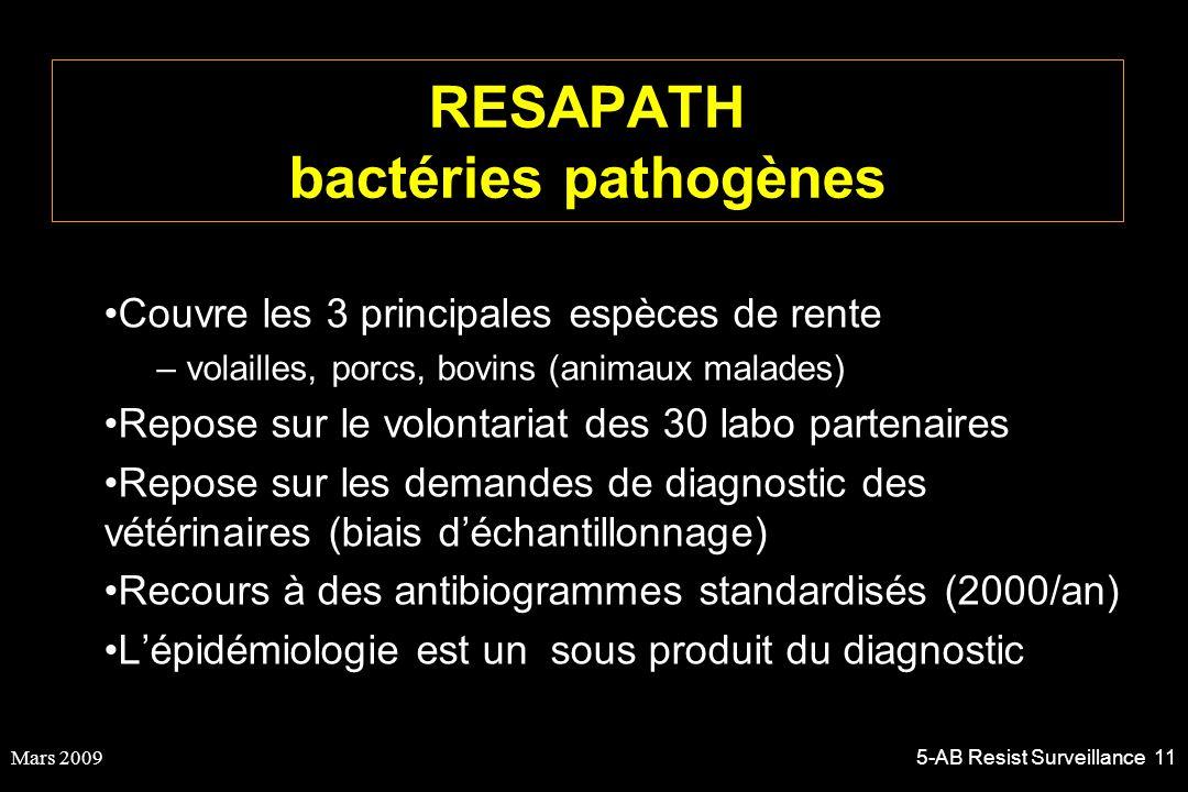 Mars 20095-AB Resist Surveillance 11 RESAPATH bactéries pathogènes Couvre les 3 principales espèces de rente – volailles, porcs, bovins (animaux malad