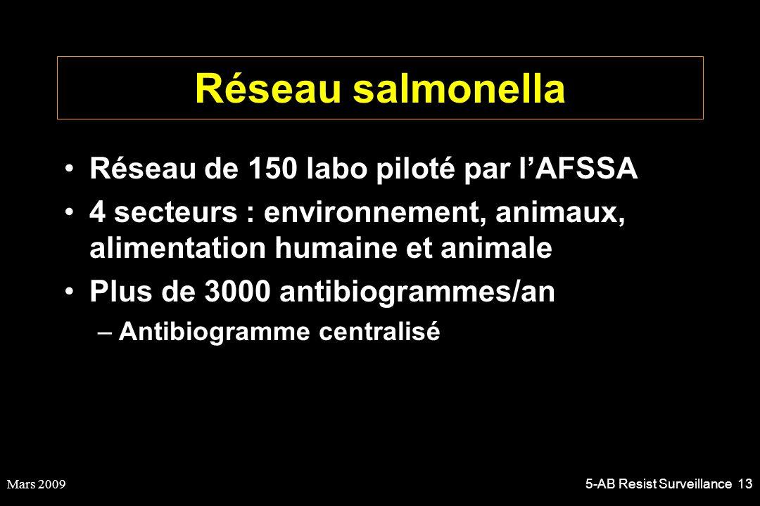 Mars 20095-AB Resist Surveillance 13 Réseau salmonella Réseau de 150 labo piloté par lAFSSA 4 secteurs : environnement, animaux, alimentation humaine