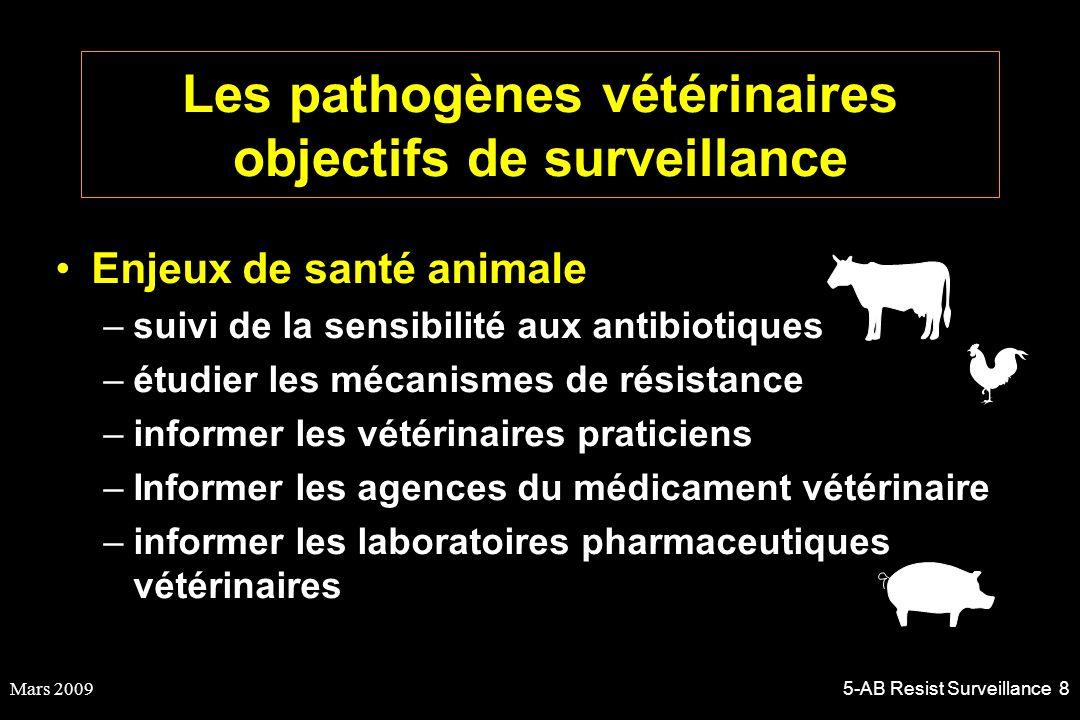 Mars 20095-AB Resist Surveillance 8 Les pathogènes vétérinaires objectifs de surveillance Enjeux de santé animale –suivi de la sensibilité aux antibio