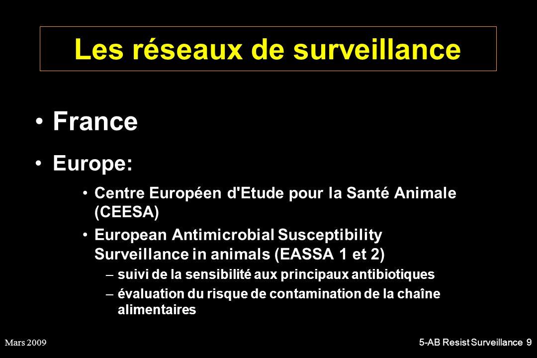 Mars 20095-AB Resist Surveillance 10 Les réseaux français 1.Bactéries pathogènes: RESAPATH 2.Bactérie de la flore digestive 3.Réseau Salmonella –Rem une directive européenne 2003/99CE rend obligatoire la surveillance des flores