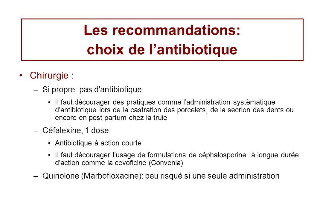 Les recommandations: choix de lantibiotique Chirurgie : –Si propre: pas d'antibiotique Il faut décourager des pratiques comme ladministration systèmat