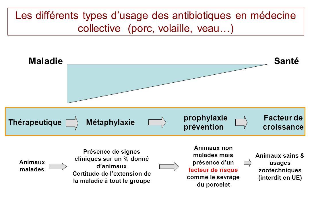 MaladieSanté ThérapeutiqueMétaphylaxie prophylaxie prévention Facteur de croissance Animaux malades Présence de signes cliniques sur un % donné danima