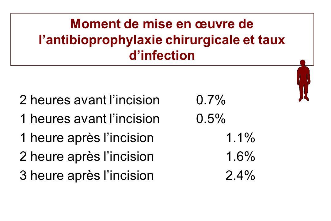 Moment de mise en œuvre de lantibioprophylaxie chirurgicale et taux dinfection 2 heures avant lincision0.7% 1 heures avant lincision0.5% 1 heure après