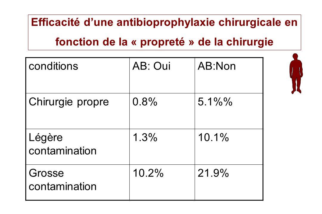Efficacité dune antibioprophylaxie chirurgicale en fonction de la « propreté » de la chirurgie conditionsAB: OuiAB:Non Chirurgie propre0.8%5.1% Légère