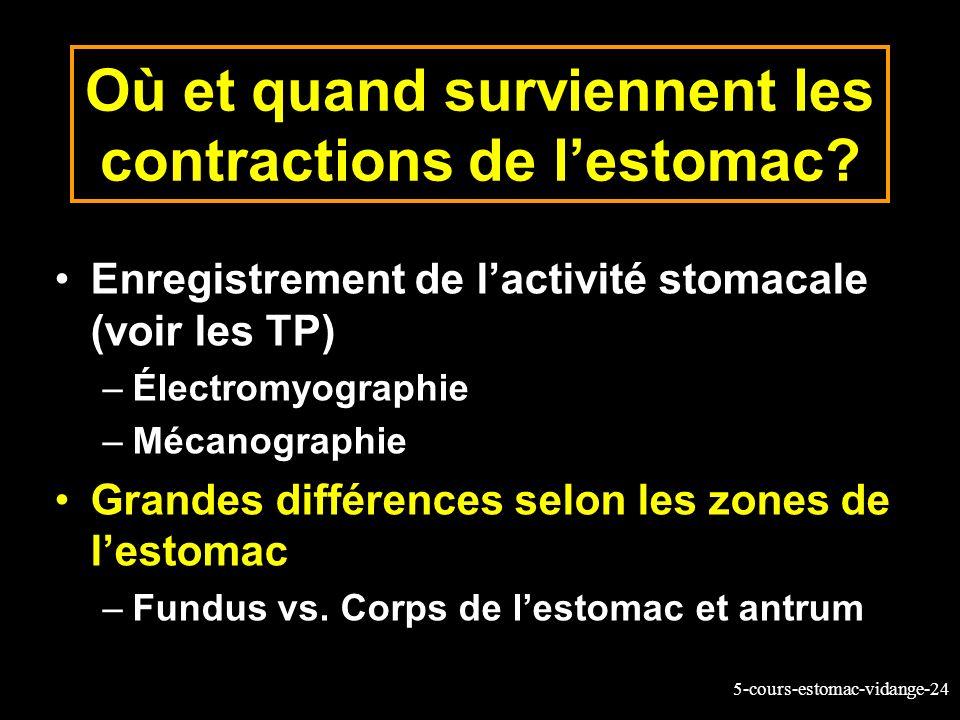5-cours-estomac-vidange-24 Où et quand surviennent les contractions de lestomac? Enregistrement de lactivité stomacale (voir les TP) –Électromyographi
