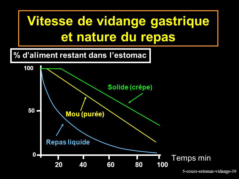 5-cours-estomac-vidange-39 Vitesse de vidange gastrique et nature du repas Temps min 20406080100 0 50 Repas liquide Mou (purée) Solide (crêpe) 100 % d
