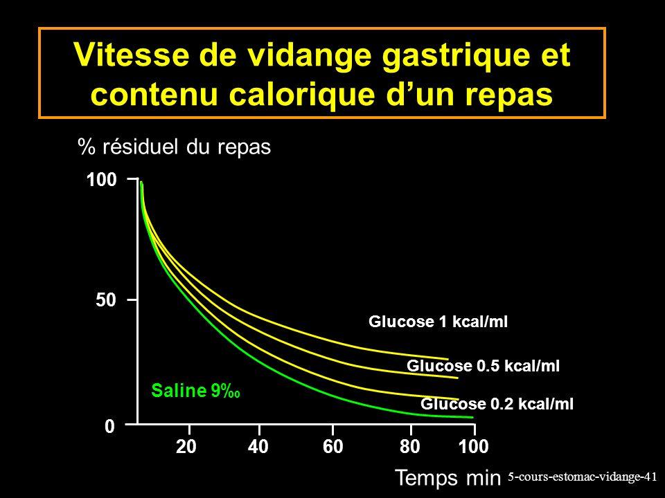 5-cours-estomac-vidange-41 Vitesse de vidange gastrique et contenu calorique dun repas % résiduel du repas Temps min 100 50 0 20406080100 Saline 9 Glu