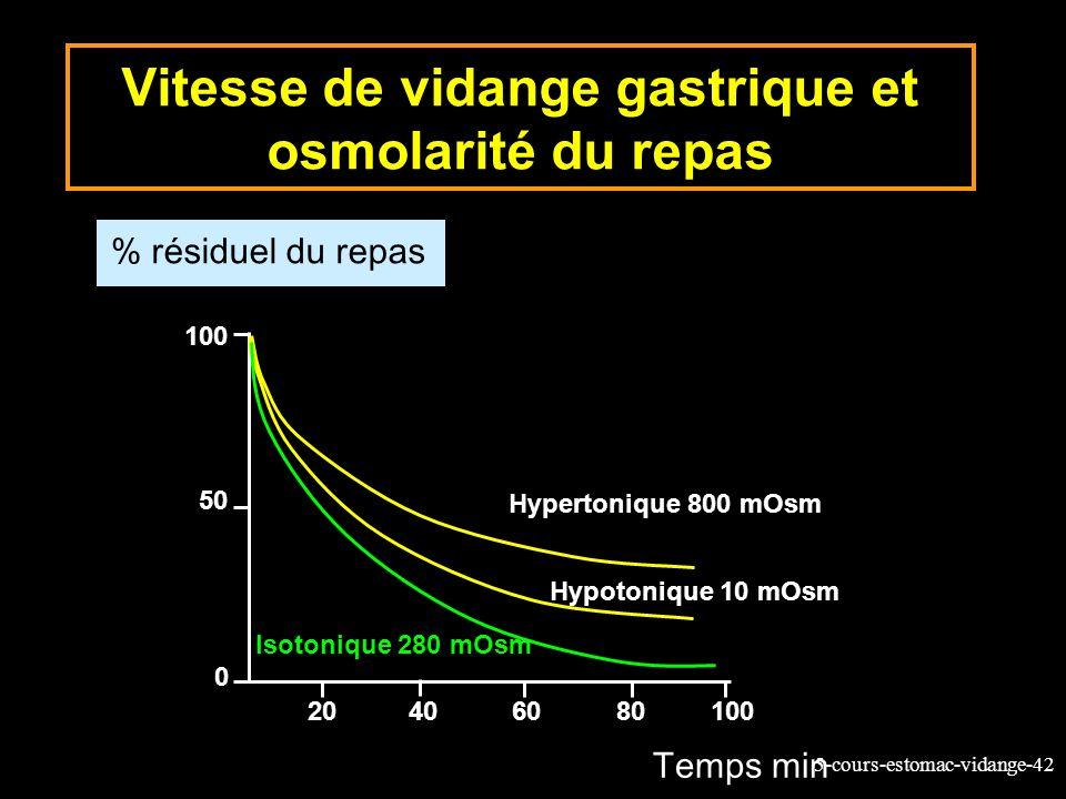 5-cours-estomac-vidange-42 Vitesse de vidange gastrique et osmolarité du repas % résiduel du repas Temps min Hypertonique 800 mOsm Hypotonique 10 mOsm