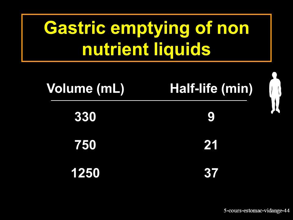 5-cours-estomac-vidange-44 Gastric emptying of non nutrient liquids Volume (mL) 330 750 1250 Half-life (min) 9 21 37