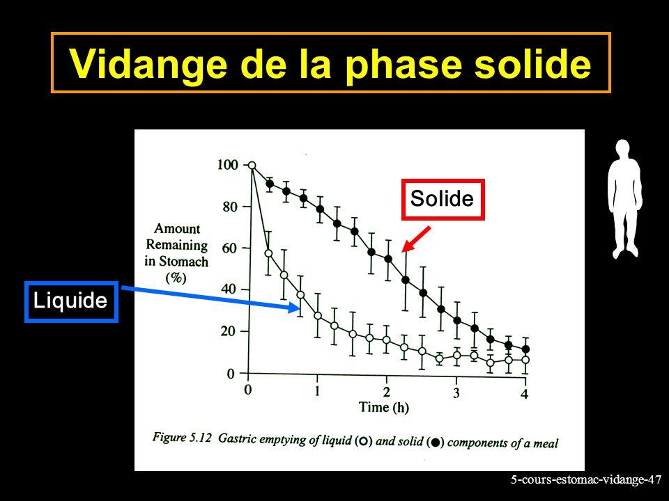 5-cours-estomac-vidange-47 Vidange de la phase solide Liquide Solide