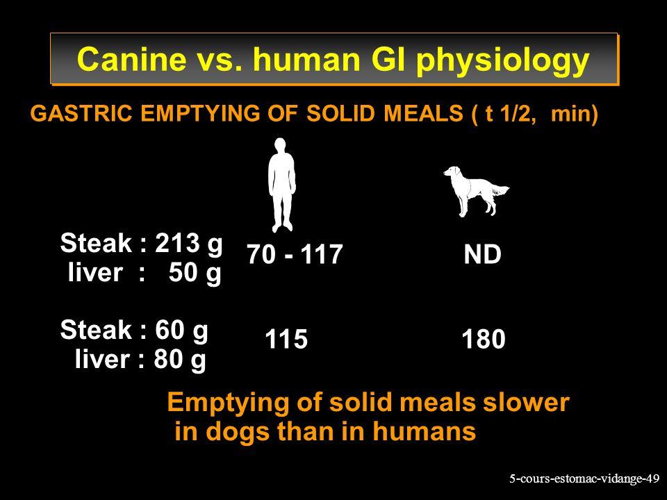 5-cours-estomac-vidange-49 Steak : 213 g liver : 50 g Steak : 60 g liver : 80 g GASTRIC EMPTYING OF SOLID MEALS ( t 1/2, min) 70 - 117ND Emptying of s