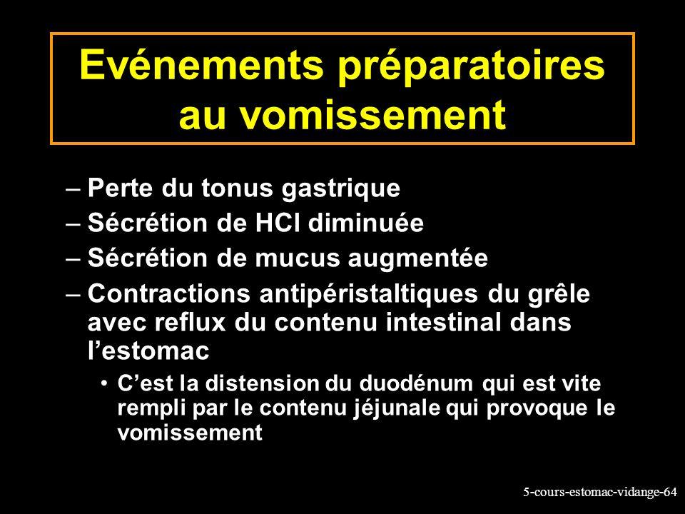 5-cours-estomac-vidange-64 Evénements préparatoires au vomissement –Perte du tonus gastrique –Sécrétion de HCl diminuée –Sécrétion de mucus augmentée