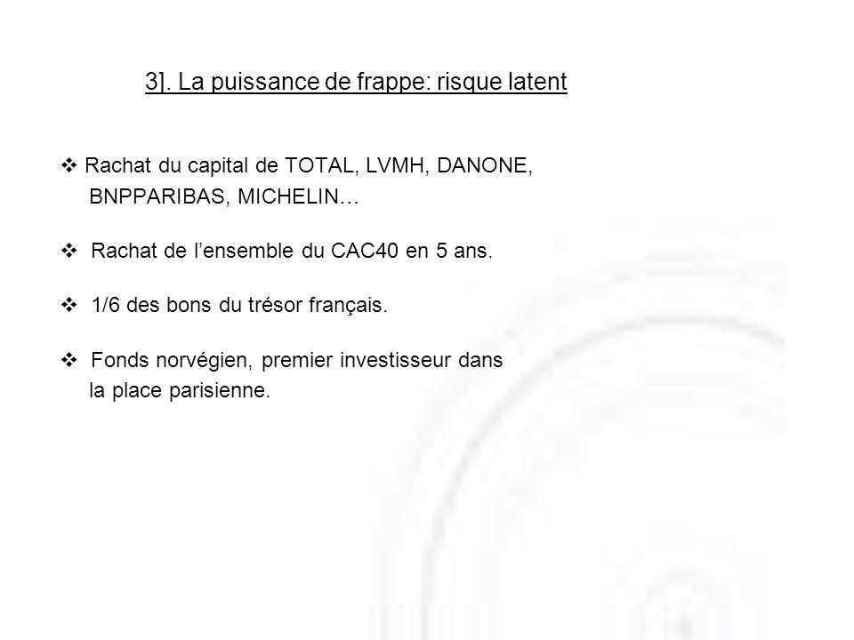 3]. La puissance de frappe: risque latent Rachat du capital de TOTAL, LVMH, DANONE, BNPPARIBAS, MICHELIN… Rachat de lensemble du CAC40 en 5 ans. 1/6 d