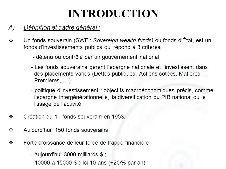 INTRODUCTION A)Définition et cadre général : Un fonds souverain (SWF : Sovereign wealth funds) ou fonds dÉtat, est un fonds dinvestissements publics q