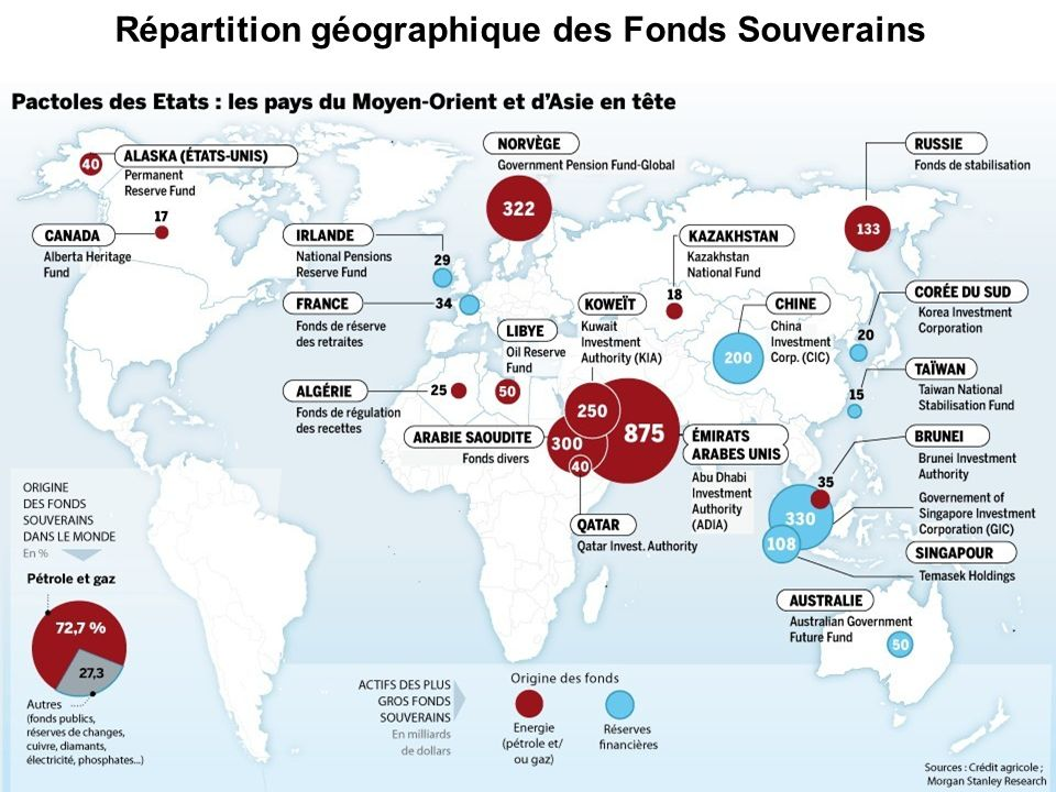 B) La France face aux Fonds Souverains 1].