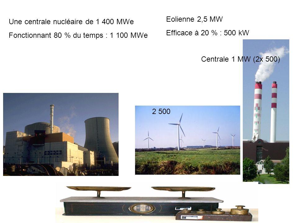 Une centrale nucléaire de 1 400 MWe Fonctionnant 80 % du temps : 1 100 MWe Eolienne 2,5 MW Efficace à 20 % : 500 kW 2 500 Centrale 1 MW (2x 500)