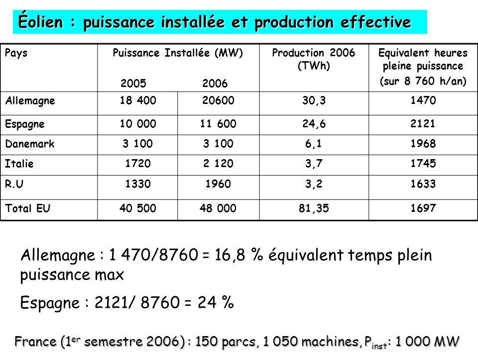 PaysPuissance Installée (MW) 2005 2006 Production 2006 (TWh) Equivalent heures pleine puissance (sur 8 760 h/an) Allemagne18 4002060030,31470 Espagne10 00011 60024,62121 Danemark3 100 6,11968 Italie17202 1203,71745 R.U133019603,21633 Total EU40 50048 00081,351697 Allemagne : 1 470/8760 = 16,8 % équivalent temps plein puissance max Espagne : 2121/ 8760 = 24 % Éolien : puissance installée et production effective France (1 er semestre 2006) : 150 parcs, 1 050 machines, P inst : 1 000 MW