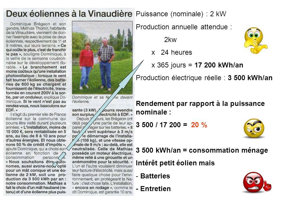 Eolien et veilleuses électroménagers en Allemagne Consommation veilleuses : 500 kW/h annuelle 40 000 000 de postes Bilan :20 TW/an Production éolienne :20 TW/an La production éolienne est équivalente à la consommation des veilleuses des équipements électroménagers !