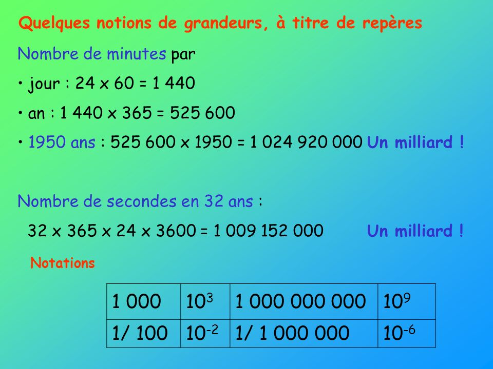Quelques notions de grandeurs, à titre de repères Nombre de minutes par jour : 24 x 60 = 1 440 an : 1 440 x 365 = 525 600 1950 ans : 525 600 x 1950 =