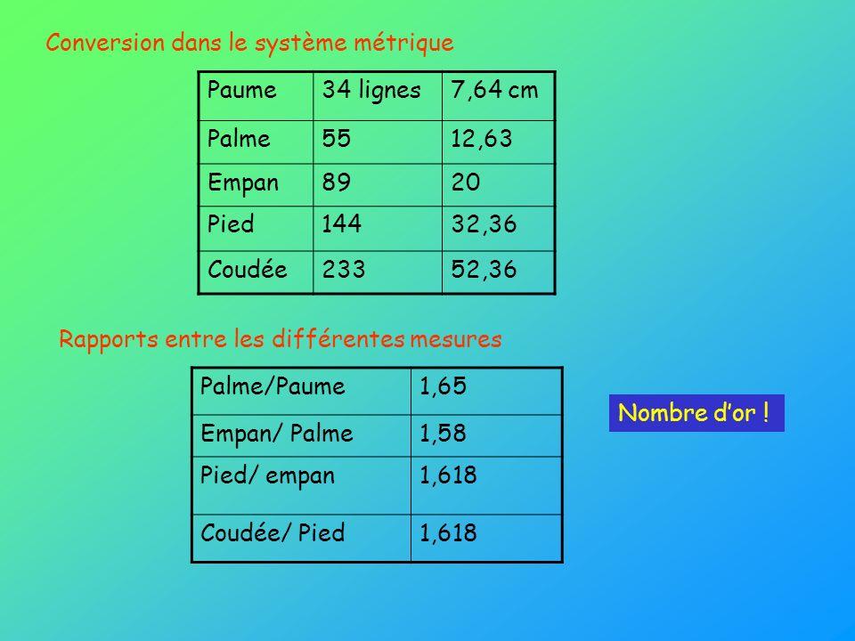 Paume34 lignes7,64 cm Palme5512,63 Empan8920 Pied14432,36 Coudée23352,36 Palme/Paume1,65 Empan/ Palme1,58 Pied/ empan1,618 Coudée/ Pied1,618 Conversio
