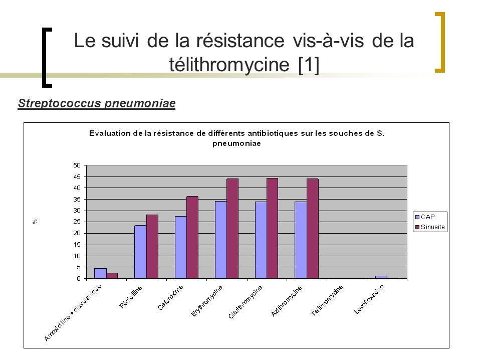 Streptococcus pneumoniae Le suivi de la résistance vis-à-vis de la télithromycine [1]