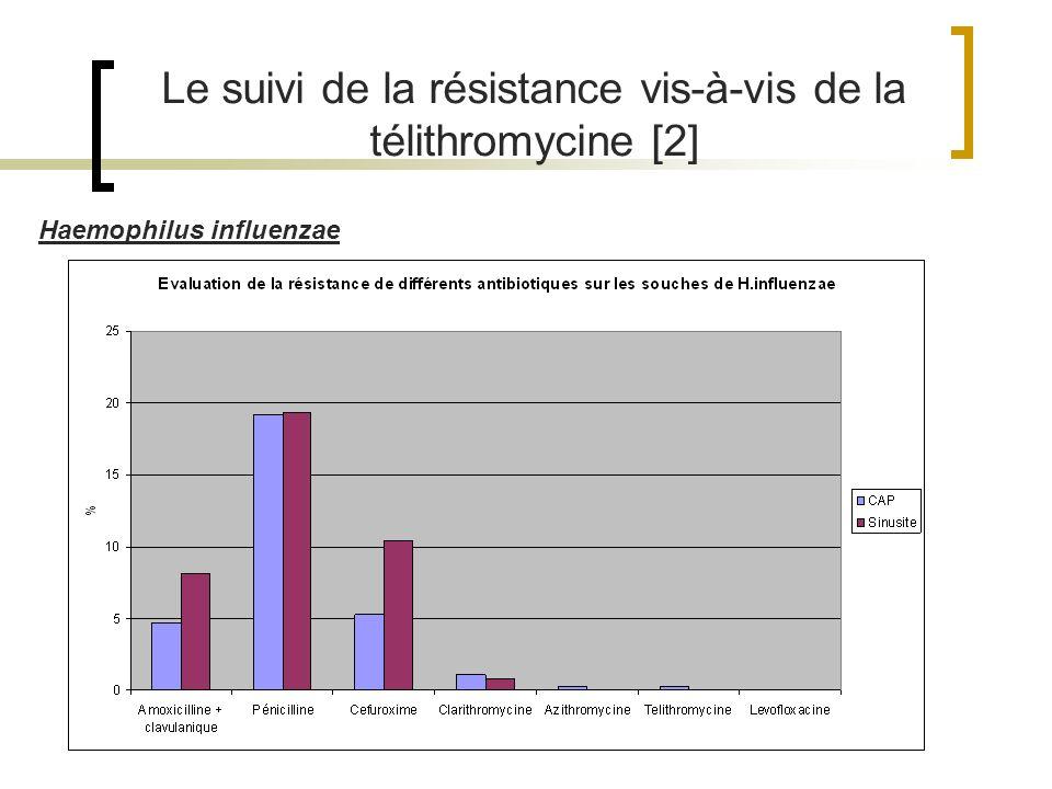 Le suivi de la résistance vis-à-vis de la télithromycine [2] Haemophilus influenzae