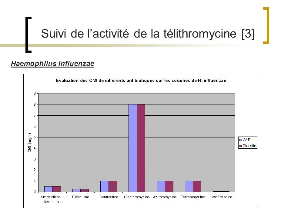 Suivi de lactivité de la télithromycine [3] Haemophilus influenzae