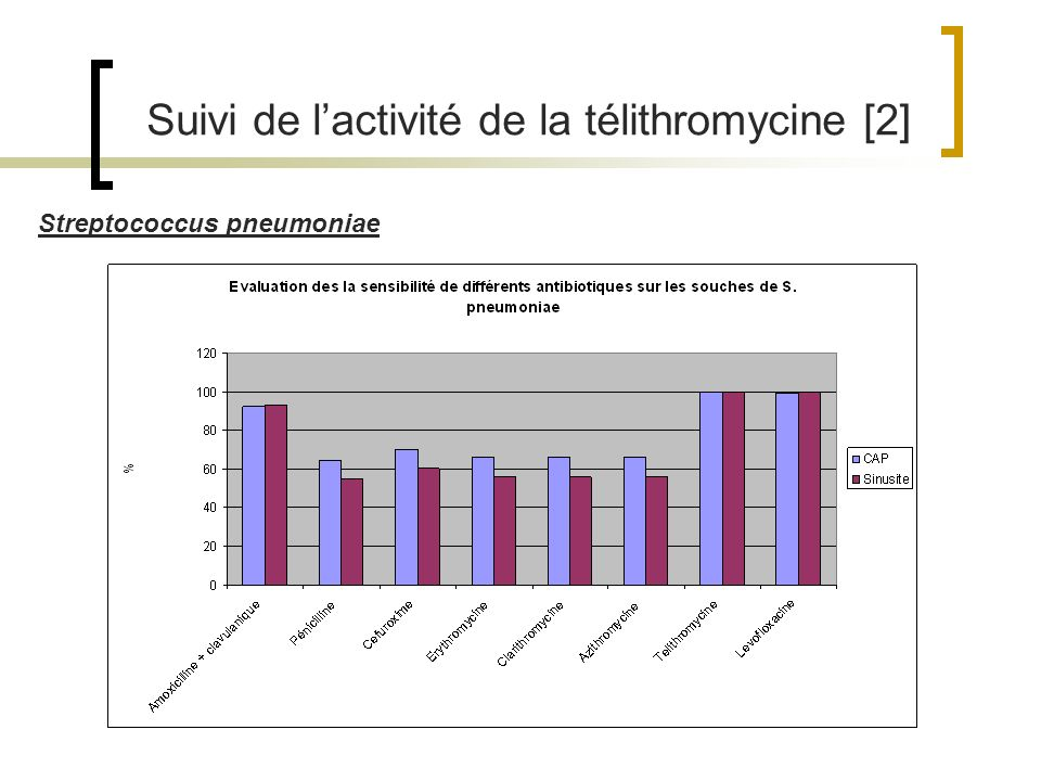 Suivi de lactivité de la télithromycine [2] Streptococcus pneumoniae