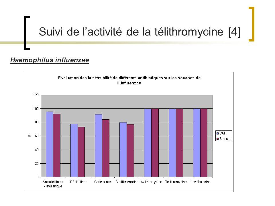 Suivi de lactivité de la télithromycine [4] Haemophilus influenzae