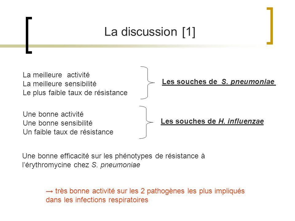 La discussion [1] La meilleure activité La meilleure sensibilité Le plus faible taux de résistance Les souches de S. pneumoniae Une bonne activité Une