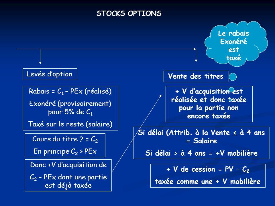 STOCKS OPTIONS Attribution doptions Prix dexercice défini = 80 Cours du titre = C 1 = 100 C 1 > PEx Donc rabais Potentiel de 100 – 80 = 20 Levée doption Rabais = 20 (réalisé) Exonéré (provisoirement) pour 5% de C 1 = 5 Taxé sur le reste 15 (salaire) Cours du titre .