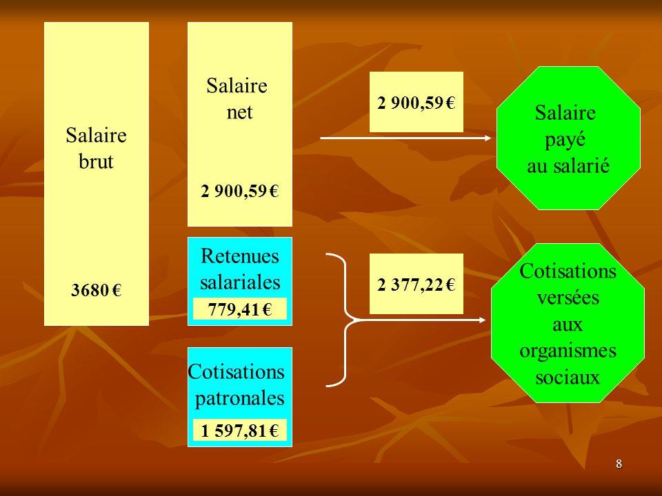 8 Salaire brut Salaire net Cotisations patronales Retenues salariales Salaire payé au salarié Cotisations versées aux organismes sociaux 3680 2 900,59 1 597,81 779,41 2 900,59 2 377,22