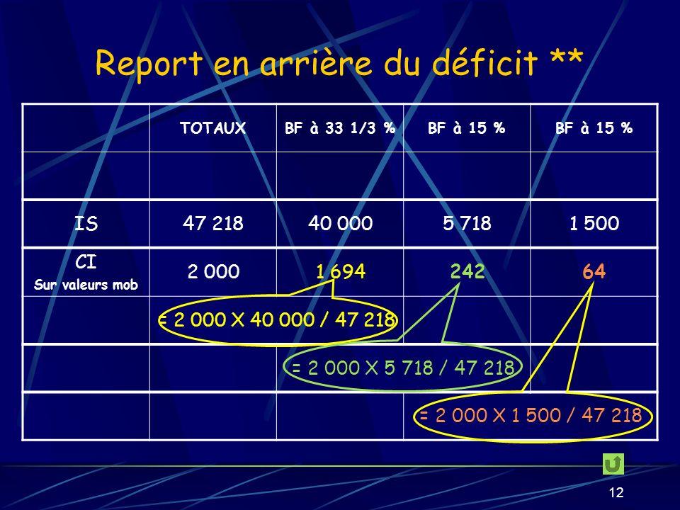12 Report en arrière du déficit ** TOTAUXBF à 33 1/3 %BF à 15 % IS47 21840 0005 7181 500 CI Sur valeurs mob 2 0001 69424264 = 2 000 X 40 000 / 47 218 = 2 000 X 5 718 / 47 218 = 2 000 X 1 500 / 47 218