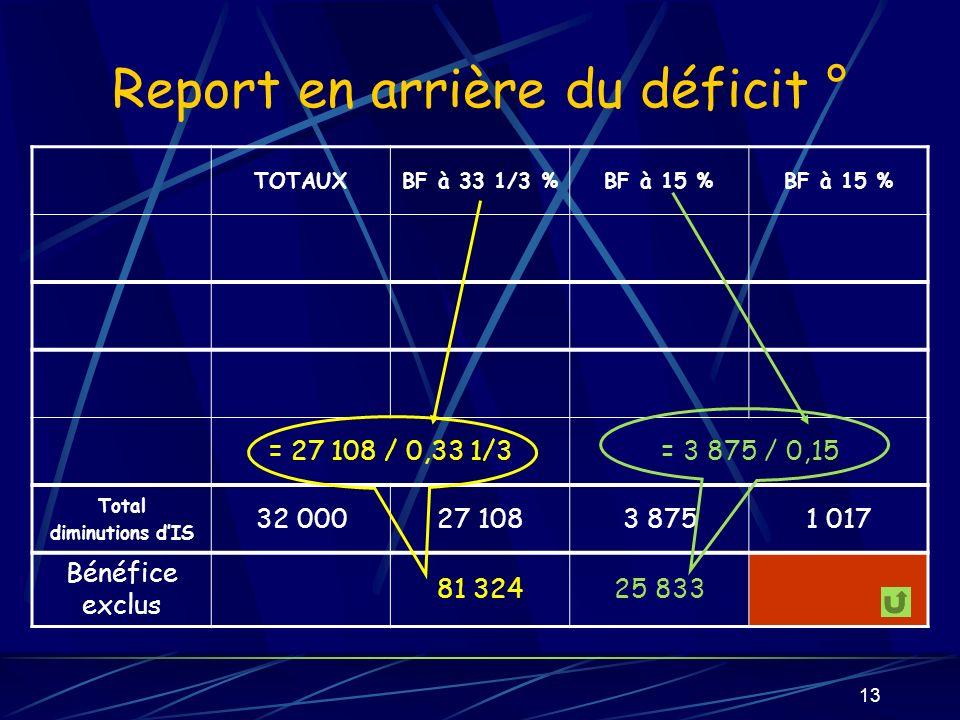 13 Report en arrière du déficit ° TOTAUXBF à 33 1/3 %BF à 15 % = 27 108 / 0,33 1/3= 3 875 / 0,15 Total diminutions dIS 32 00027 1083 8751 017 Bénéfice exclus 81 32425 833