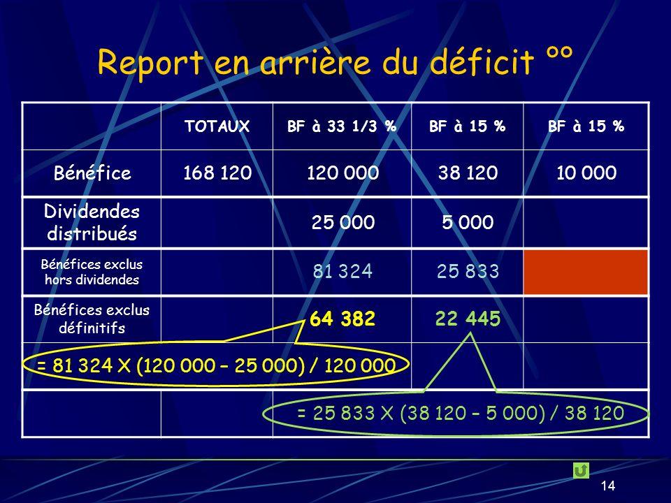14 Report en arrière du déficit °° TOTAUXBF à 33 1/3 %BF à 15 % Bénéfice168 120120 00038 12010 000 Dividendes distribués 25 0005 000 Bénéfices exclus hors dividendes 81 32425 833 Bénéfices exclus définitifs 64 38222 445 = 81 324 X (120 000 – 25 000) / 120 000 = 25 833 X (38 120 – 5 000) / 38 120