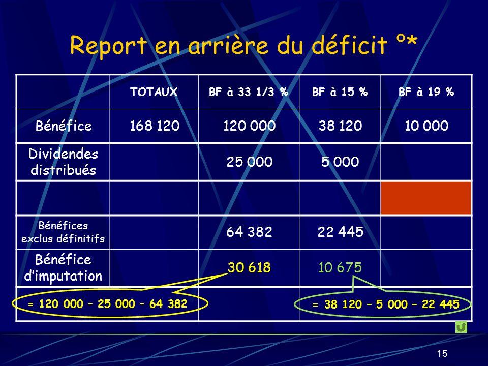 15 Report en arrière du déficit °* TOTAUXBF à 33 1/3 %BF à 15 %BF à 19 % Bénéfice168 120120 00038 12010 000 Dividendes distribués 25 0005 000 Bénéfices exclus définitifs 64 38222 445 Bénéfice dimputation 30 61810 675 = 120 000 – 25 000 – 64 382 = 38 120 – 5 000 – 22 445