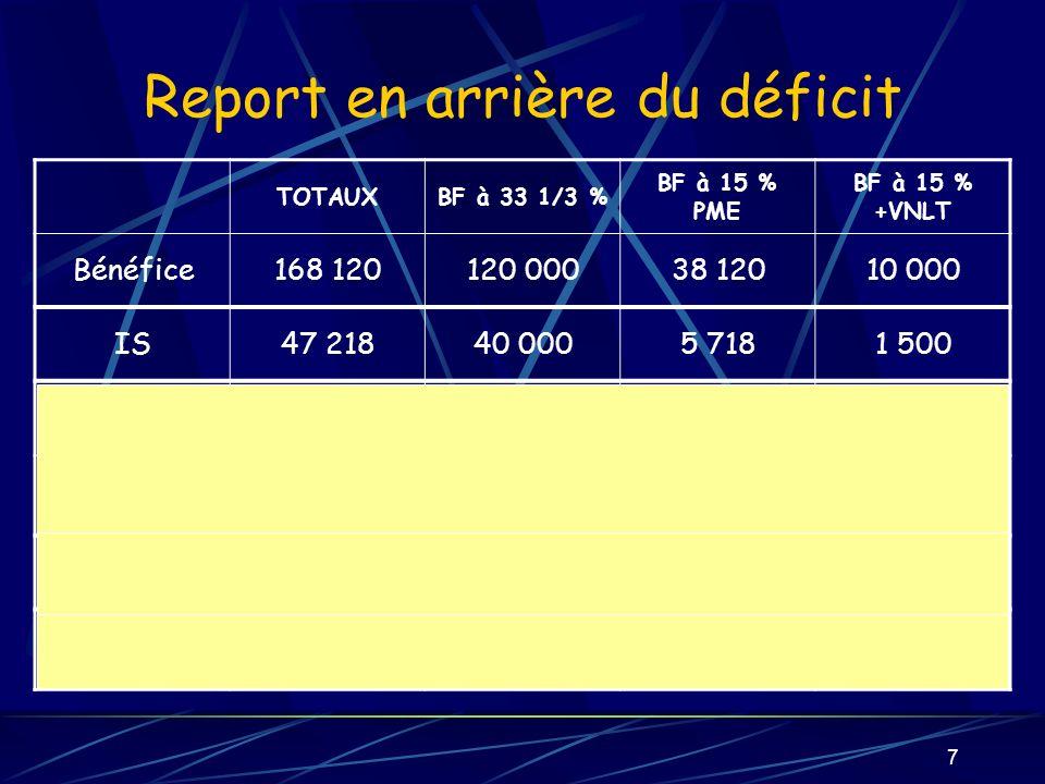 7 Report en arrière du déficit TOTAUXBF à 33 1/3 % BF à 15 % PME BF à 15 % +VNLT Bénéfice168 120120 00038 12010 000 IS47 21840 0005 7181 500 CI Sur valeurs mob 2 000 **1 694 ****242 ****64 **** CI Rech et Formation 30 00025 4143 633953 Total diminutions dIS 32 00027 1083 8751 017 Bénéfices exclus 81 324 °°25 833 °°