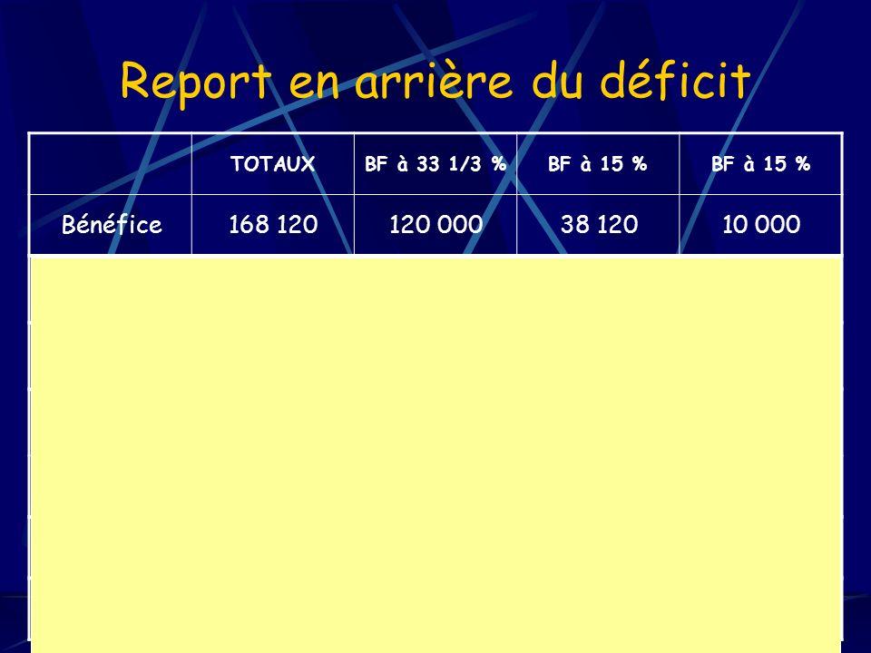 8 Report en arrière du déficit TOTAUXBF à 33 1/3 %BF à 15 % Bénéfice168 120120 00038 12010 000 Bénéfices exclus 81 324 °°25 833 °° Bénéfices dimputation 38 67612 287 Créance sur lÉtat 12 8921 843 14 735 = 38 676 X 33 1/3 %= 12 287 X 15 %