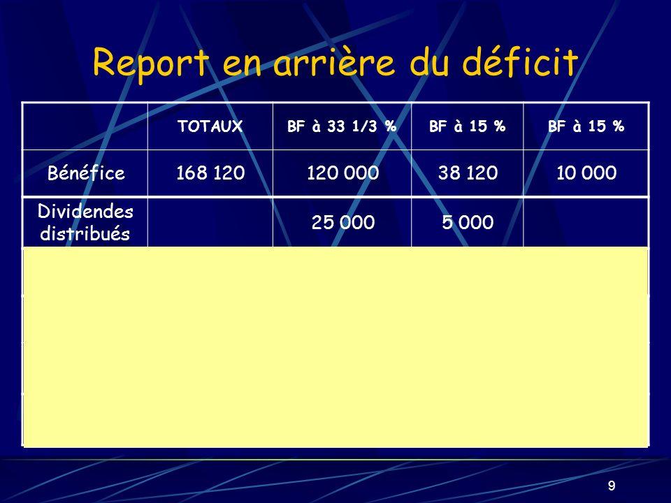9 Report en arrière du déficit TOTAUXBF à 33 1/3 %BF à 15 % Bénéfice168 120120 00038 12010 000 Dividendes distribués 25 0005 000 Bénéfices exclus hors dividendes 81 32425 833 Bénéfices exclus définitif 64 382 °°°°22 445 Bénéfice dimputation 30 618 °*°*10 675 Créance sur lÉtat 11 80710 2061 601